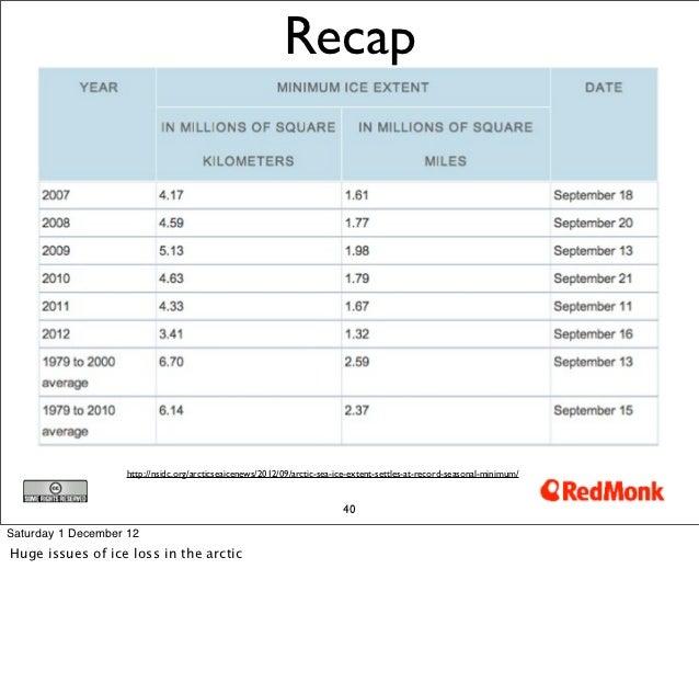 Recap                    http://nsidc.org/arcticseaicenews/2012/09/arctic-sea-ice-extent-settles-at-record-seasonal-minimu...