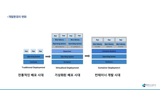 Containers Cloud Native •Cloud native computing 은 오픈소스 소프트웨어로 아래 의 목적을 이루고자 함. – applications을 microservices형태로 변환 – packa...