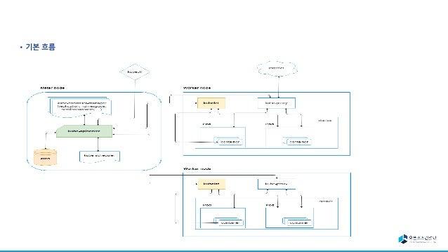 [오픈소스컨설팅]쿠버네티스를 활용한 개발환경 구축