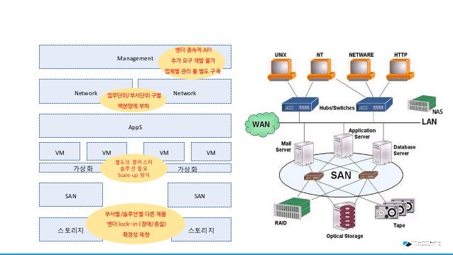 특징 • 표준 : Docker는 컨테이너에 대한 산업 표준을 만들었으므로 어디에서나 휴대 할 수 있습니다. • 경량 : 컨테이너는 시스템의 OS 시스템 커널을 공유하므로 응용 프로그램 당 OS가 필요하지 않으므로 서버 ...