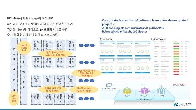 CRI-O Containerd CRI plugin Docker Engine (native) gVisor CRI plugin CRI-O Kata Containers sponsors CNCF CNCF Docker Inc G...