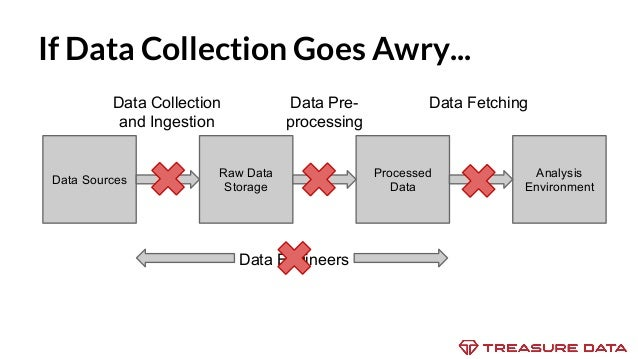 Open source data ingestion