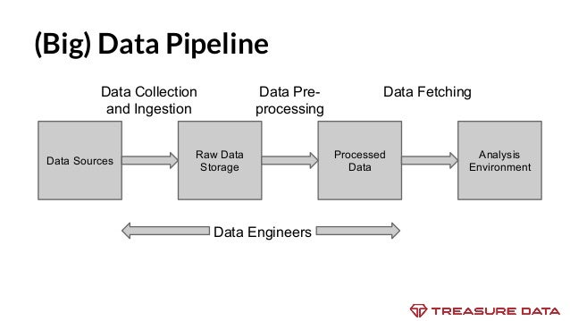Insight Data Engineering: Open source data ingestion