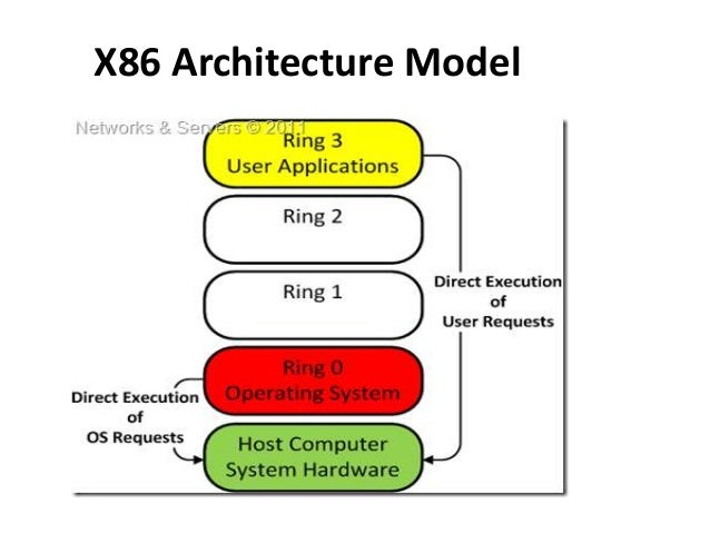 Open source hypervisors in cloud for Architecture x86