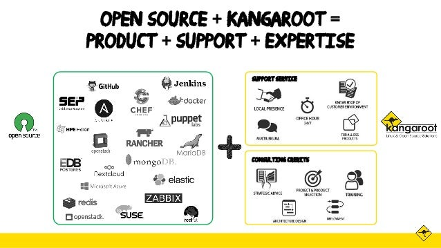 Open Source + Kangaroot = Product + Support + Expertise Consulting credits Support service