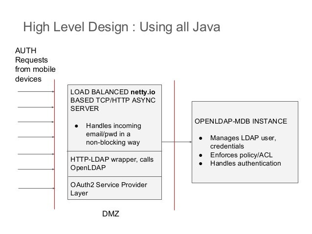 Open source LDAP implementation Architecture