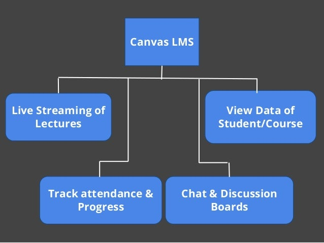 Track attendance & Progress Chat & Discussion Boards Canvas LMS Live Streaming of Lectures View Data of Student/Course