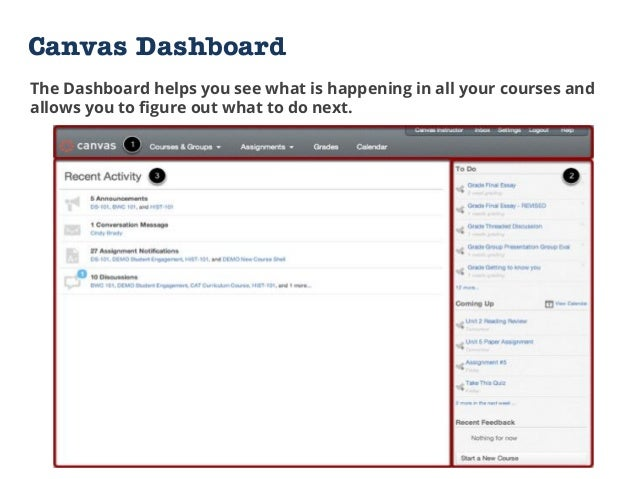 Canvas Dashboard The Dashboard helps you see what is happening in all your courses and allows you to figure out what to do...