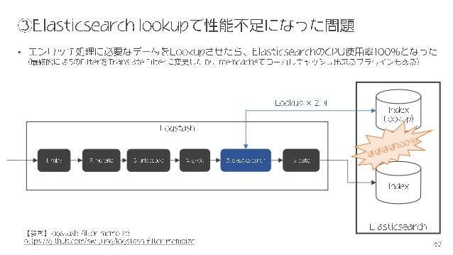 【Log Analytics Tech Meetup】オープンソースで実現するログ分析技術入門