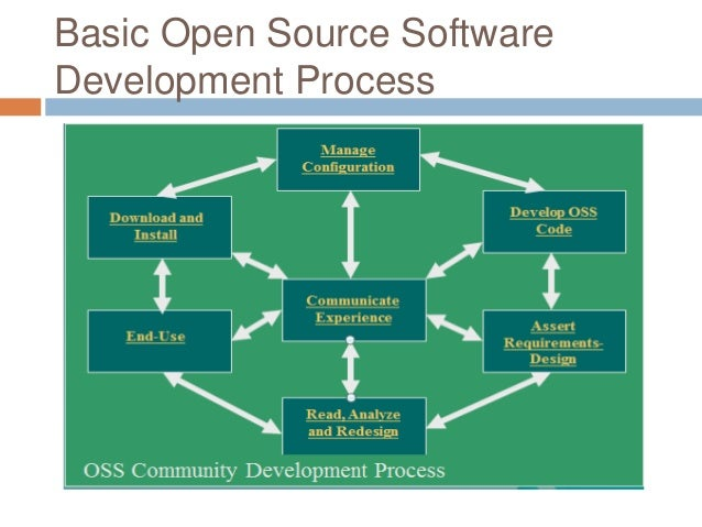 Open source software development Open source programs
