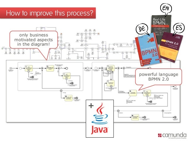 Open source workflow automation with bpmn 20 java and camunda ber 10 ccuart Images