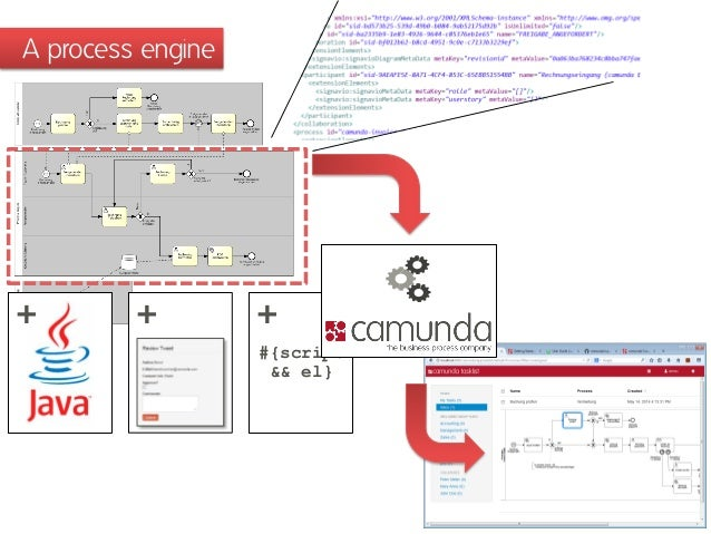 Open source workflow automation with bpmn 20 java and camunda ber a processengine script el ccuart
