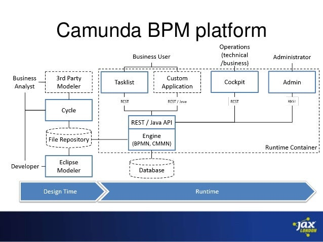 open source workflows with bpmn 20 java and camunda bpm niall deehan 3 638