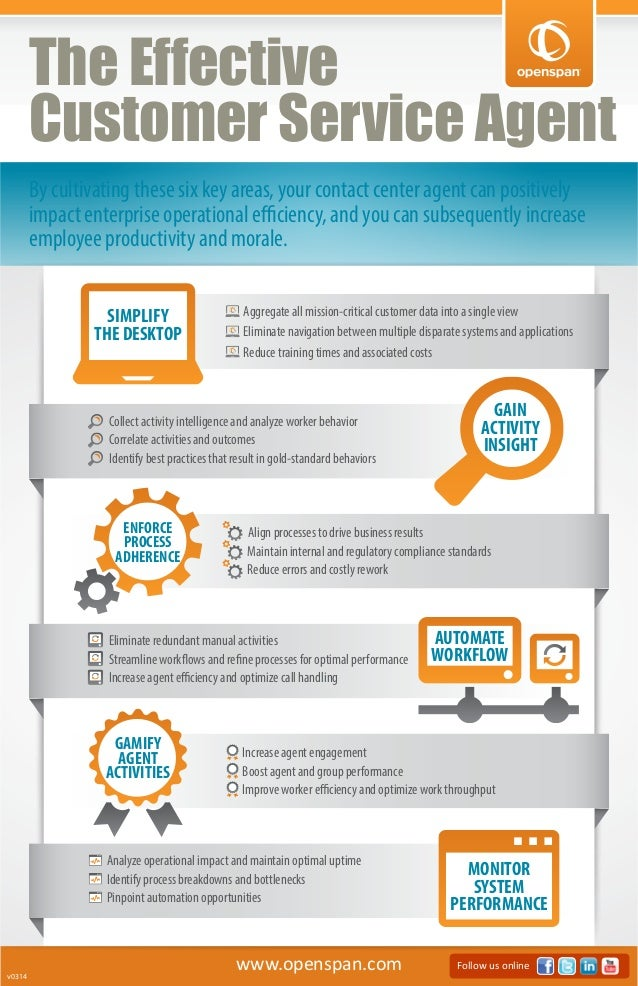 www.openspan.com Follow us online v0314 By cultivating these six key areas, your contact center agent can positively impac...