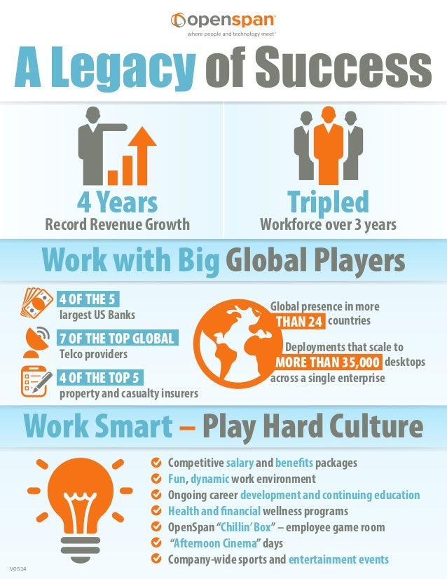 V0514 A Legacy of Success Record Revenue Growth 4 Years Work Smart – Play Hard Culture Workforce over 3 years Tripled Work...
