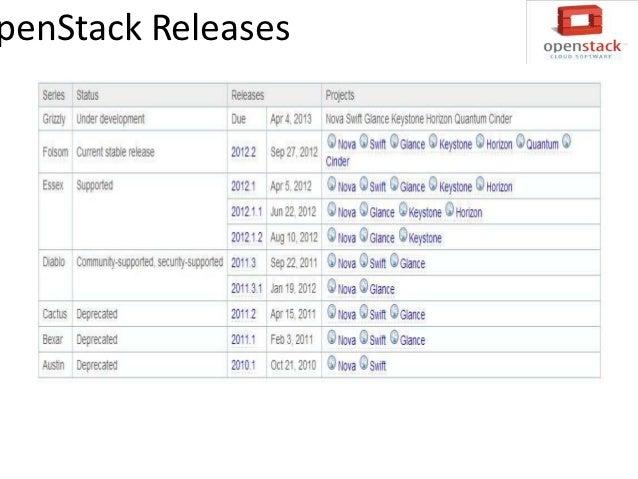 Component of OpenStack