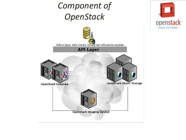 Logical Architecture ofOpenStack Folsom release