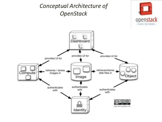 Nova/Quantum                           Architecture                                                                       ...