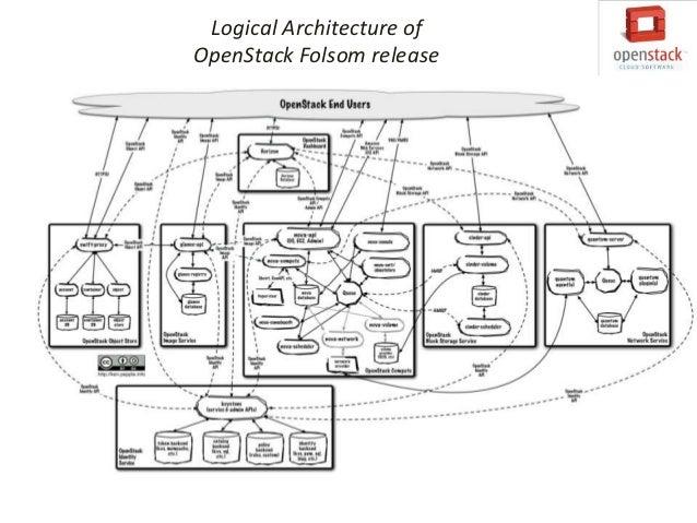Sample DeploymentArchitecture of OpenStack