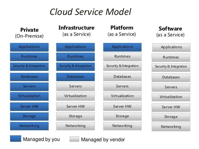 Cloud Service Model    Private                Infrastructure             Platform                 Software (On-Premise)   ...