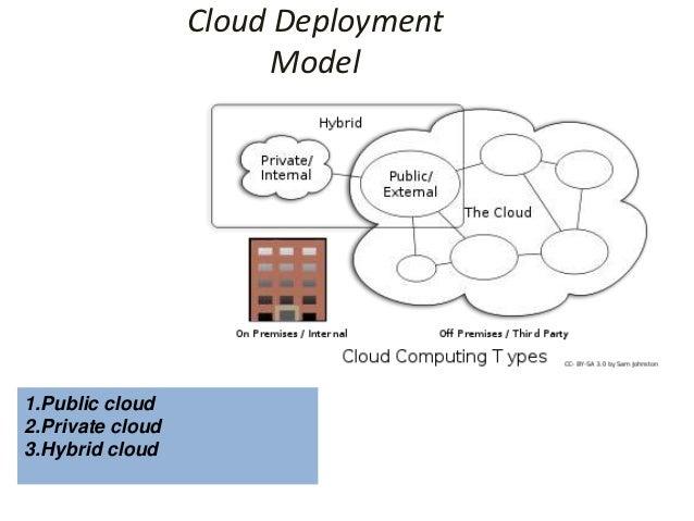 Cloud Deployment                        Model1.Public cloud2.Private cloud3.Hybrid cloud