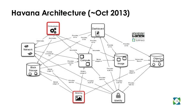 OpenStack Architecture: Past and Future