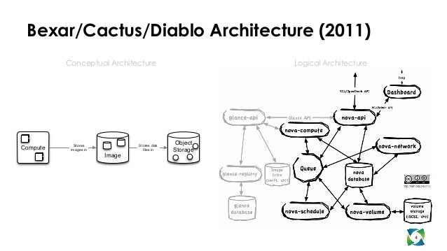 OpenStack Architecture: Past and Future