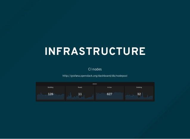 INFRASTRUCTURE CI nodes http://grafana.openstack.org/dashboard/db/nodepool