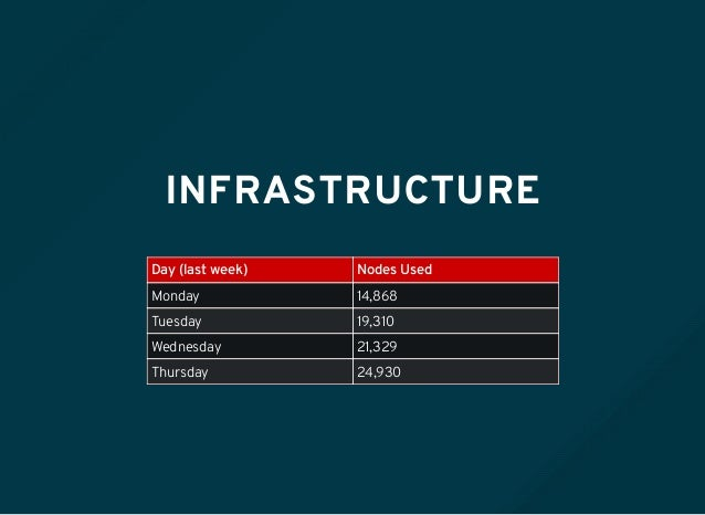 INFRASTRUCTURE Day (last week) Nodes Used Monday 14,868 Tuesday 19,310 Wednesday 21,329 Thursday 24,930