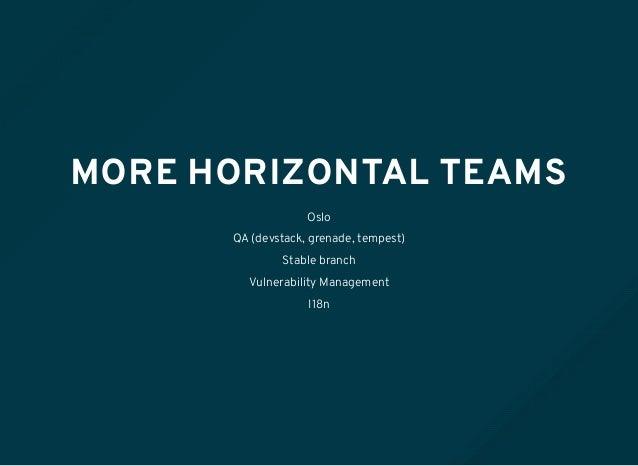 MORE HORIZONTAL TEAMS Oslo QA (devstack, grenade, tempest) Stable branch Vulnerability Management I18n