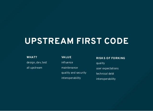 UPSTREAM FIRST CODE WHAT? design, dev, test all upstream VALUE influence maintenance quality and security interoperability ...