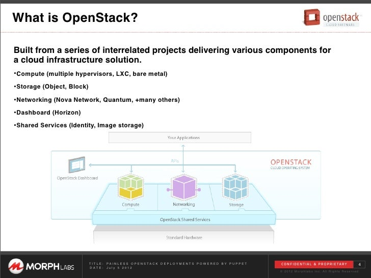 openstack puppet Painless OpenStack Deployments Powered by Puppet