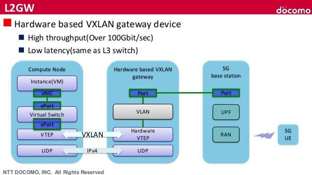 NTT Docomo's Challenge looking ahead the world pf 5G