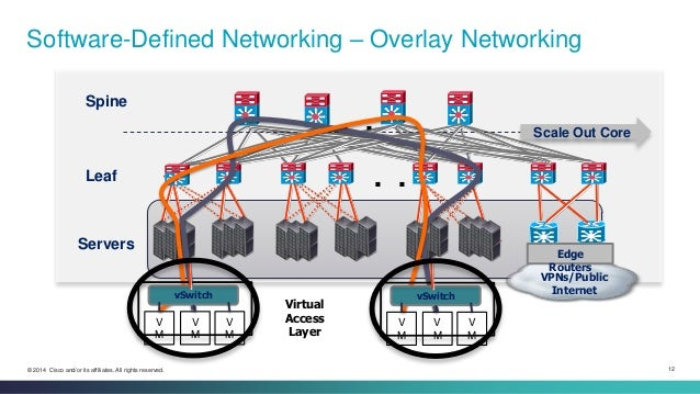 Openstack And The Transformation Of The Data Center Lew