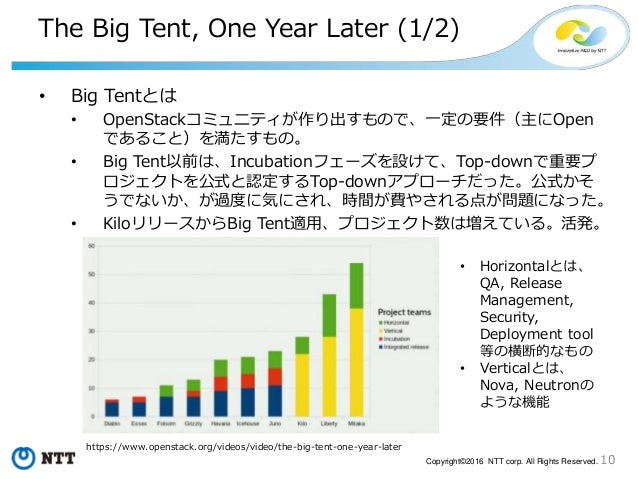 10Copyright©2016 NTT corp. All Rights Reserved. The Big Tent, One Year Later (1/2) • Big Tentとは • OpenStackコミュニティが作り出すもので、...