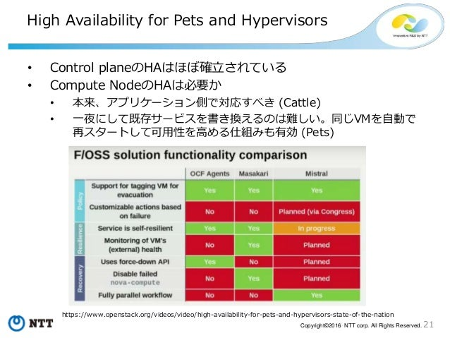 21Copyright©2016 NTT corp. All Rights Reserved. High Availability for Pets and Hypervisors • Control planeのHAはほぼ確立されている • ...