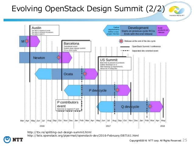 25Copyright©2016 NTT corp. All Rights Reserved. Evolving OpenStack Design Summit (2/2) http://ttx.re/splitting-out-design-...