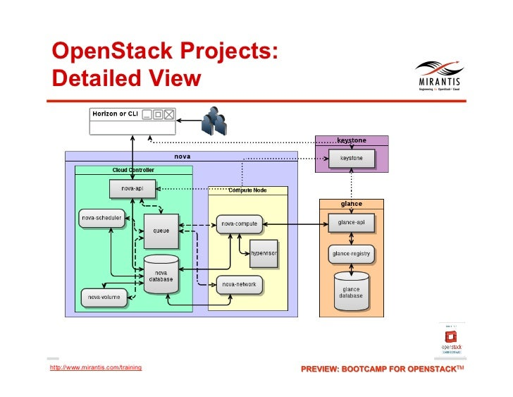 OpenStack Projects:Detailed Viewhttp://www.mirantis.com/training
