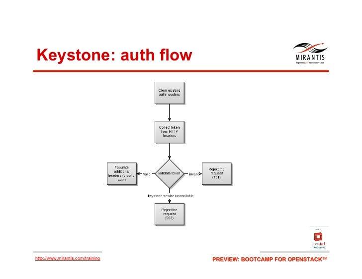 Keystone: auth flowhttp://www.mirantis.com/training
