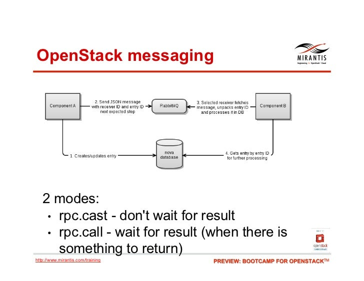 OpenStack messaging   2 modes:    • rpc.cast - dont wait for result    • rpc.call - wait for result (when there is      ...