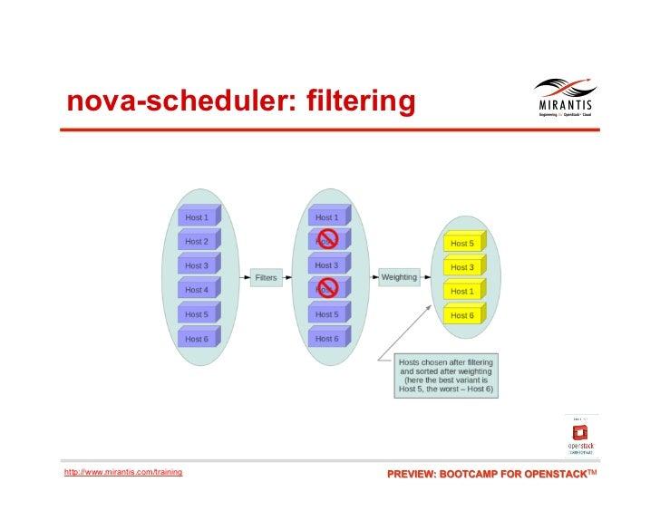 nova-scheduler: filteringhttp://www.mirantis.com/training