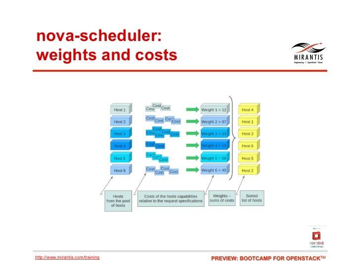 nova-scheduler:weights and costshttp://www.mirantis.com/training