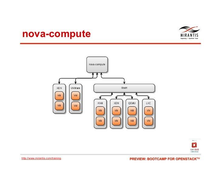 nova-computehttp://www.mirantis.com/training