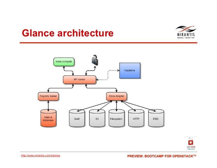 Glance architecturehttp://www.mirantis.com/training