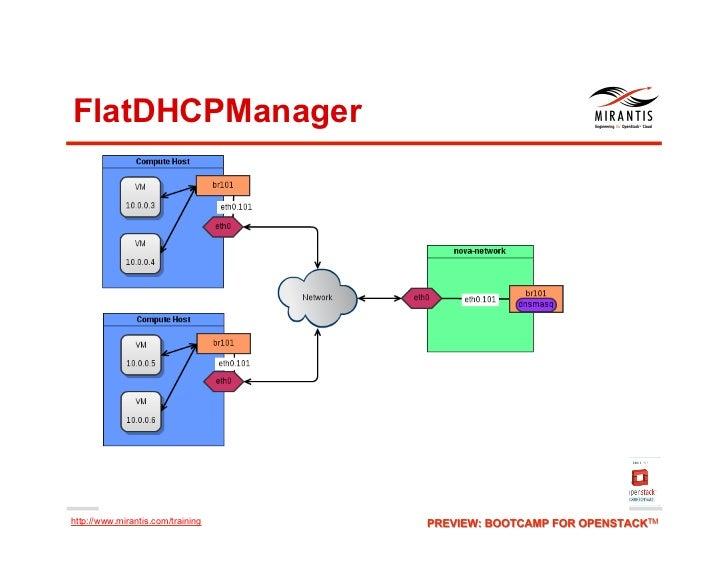 FlatDHCPManagerhttp://www.mirantis.com/training
