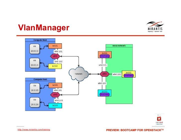 VlanManagerhttp://www.mirantis.com/training