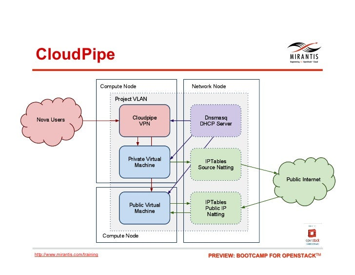 CloudPipehttp://www.mirantis.com/training