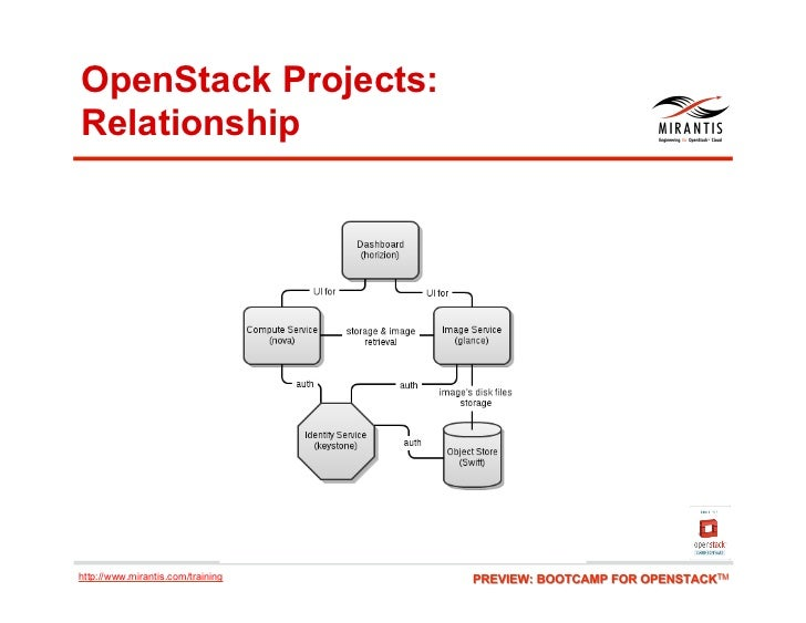 OpenStack Projects:Relationshiphttp://www.mirantis.com/training
