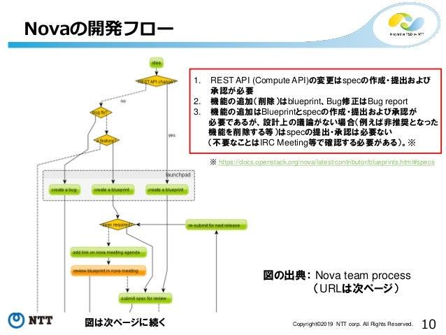 10Copyright©2019 NTT corp. All Rights Reserved. Novaの開発フロー 図の出典: Nova team process (URLは次ページ) 1. REST API (Compute API)の変更...