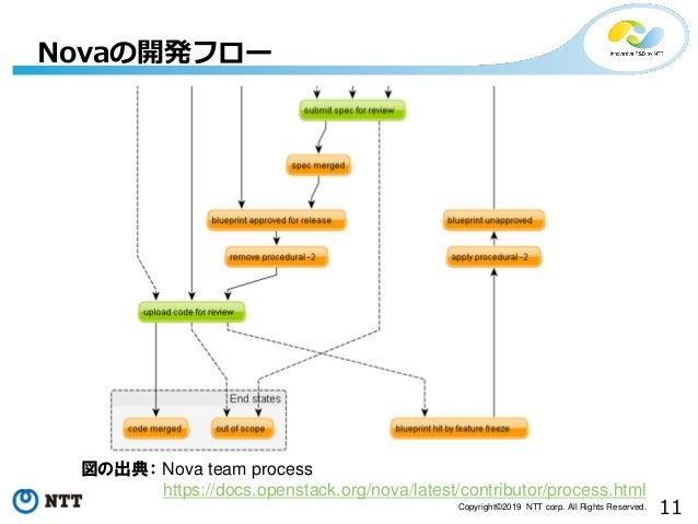 11Copyright©2019 NTT corp. All Rights Reserved. Novaの開発フロー 図の出典: Nova team process https://docs.openstack.org/nova/latest/...
